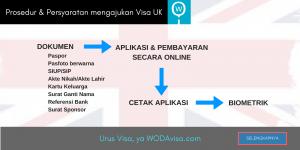 Prosedur dan Persyaratan Mengajukan Visa UK