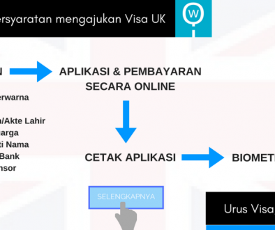 Persyaratan Visa UK